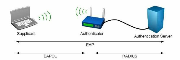eapsim authentication with a radius server