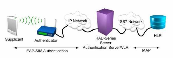 EAP-SIM Authentication with a RADIUS Server