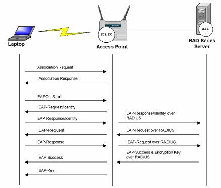 RADIUS Server Security for WiFi Networks